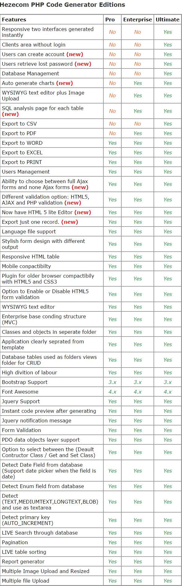 Hezecom UltimateSpeed PHP Code Generator Ultimate - 4