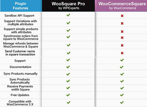WooSquare Pro - Square For WooCommerce - 5
