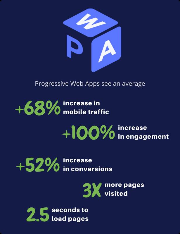 Progressive Web Apps For WordPress - 6
