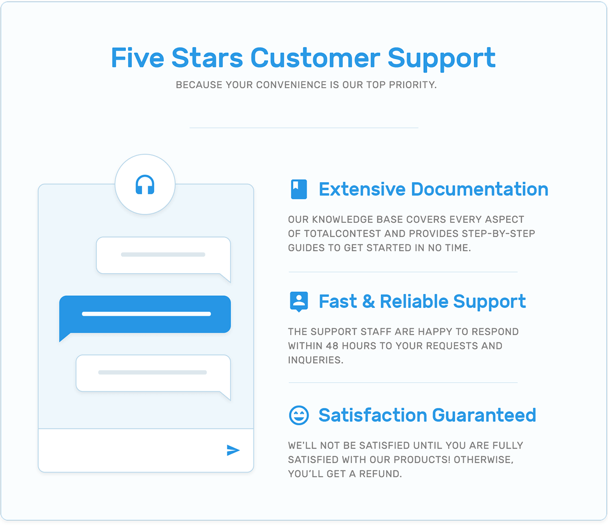 Customer support, extensive documentation, support reliability and satisfaction guarantee in TotalContest WordPress contest plugin.